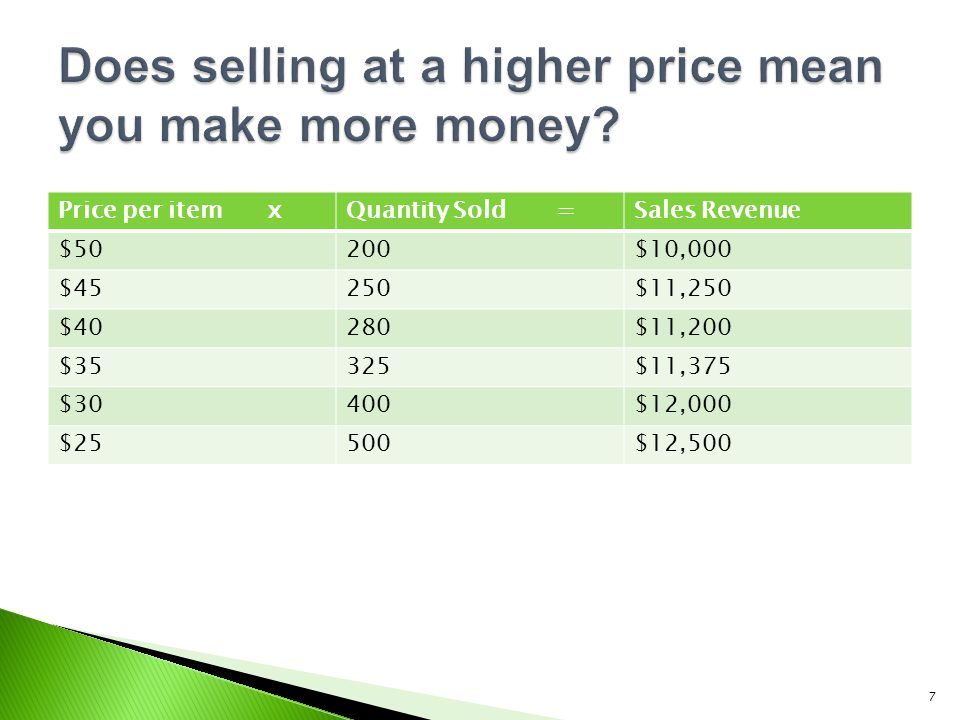 Does selling at a higher price mean you make more money