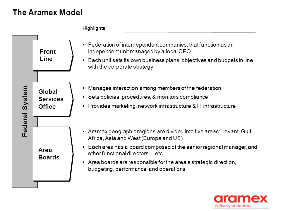 The Aramex Model Federal System Front Line Global Services Office