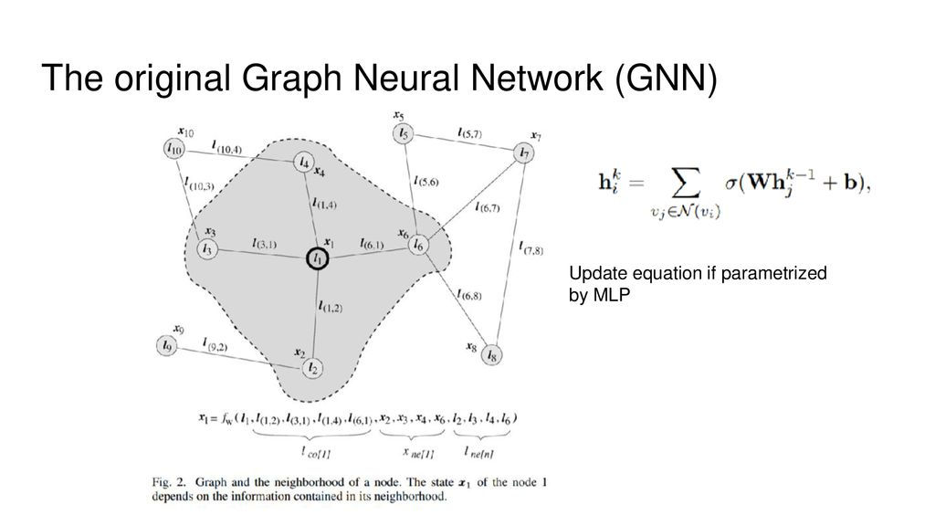 Graph Neural Networks Amog Kamsetty January 30, ppt download