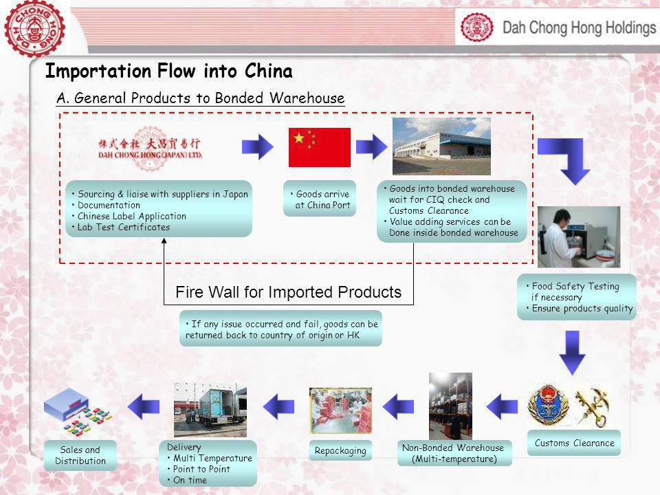 Importation Flow into China
