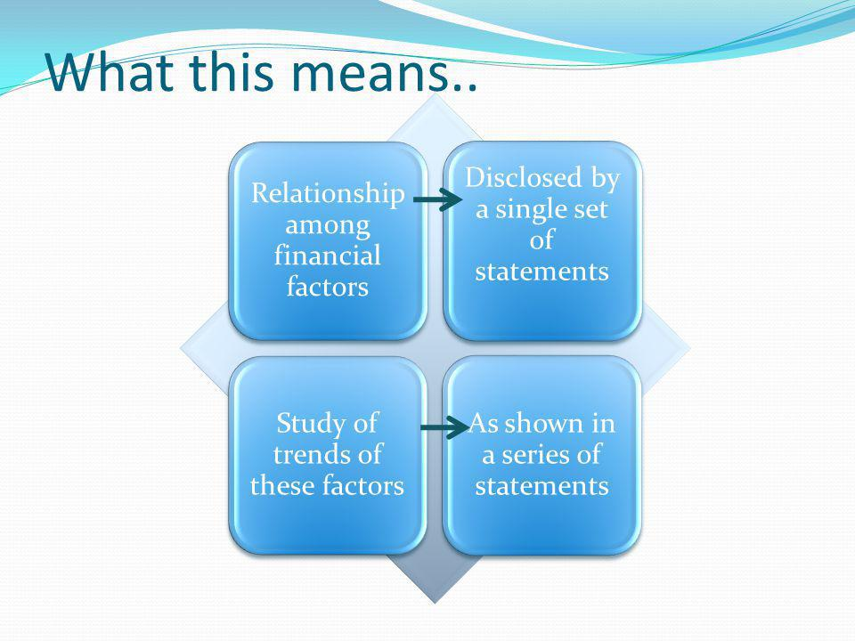 What this means.. Relationship among financial factors