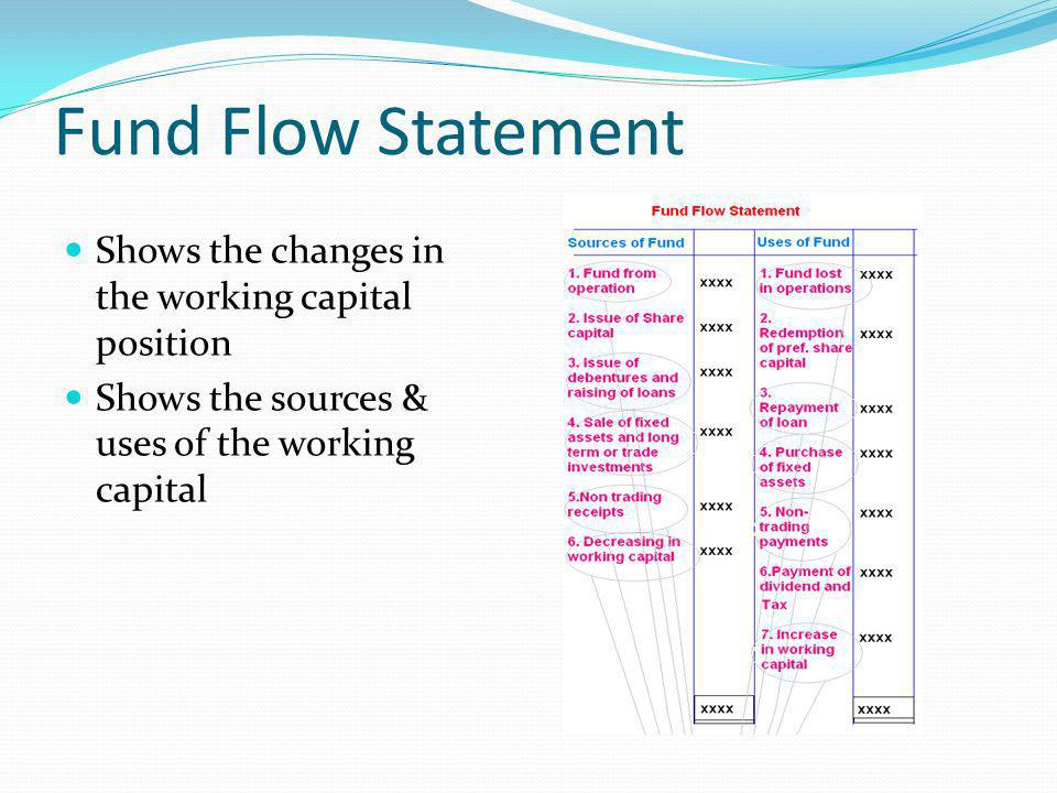Fund Flow Statement Shows the changes in the working capital position