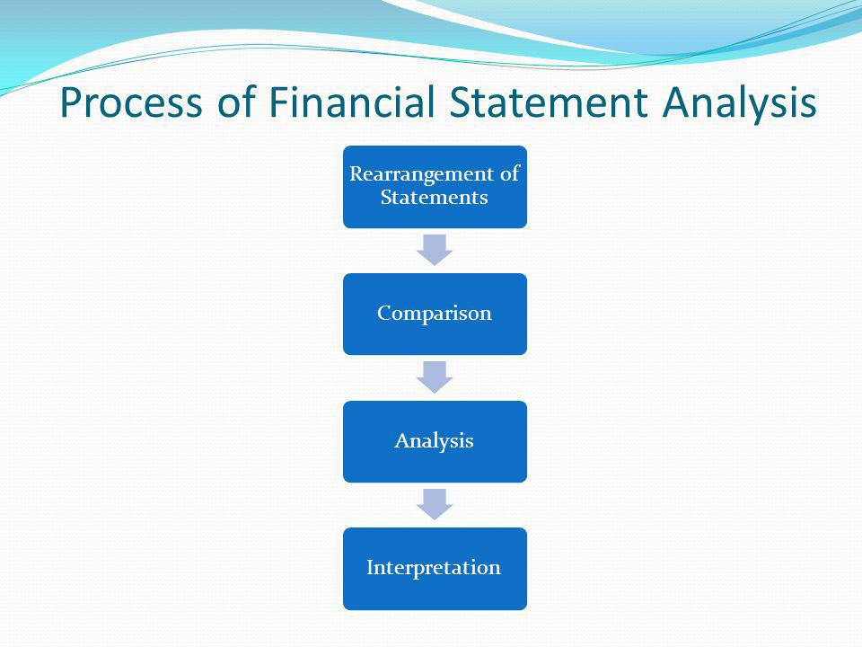 Process of Financial Statement Analysis