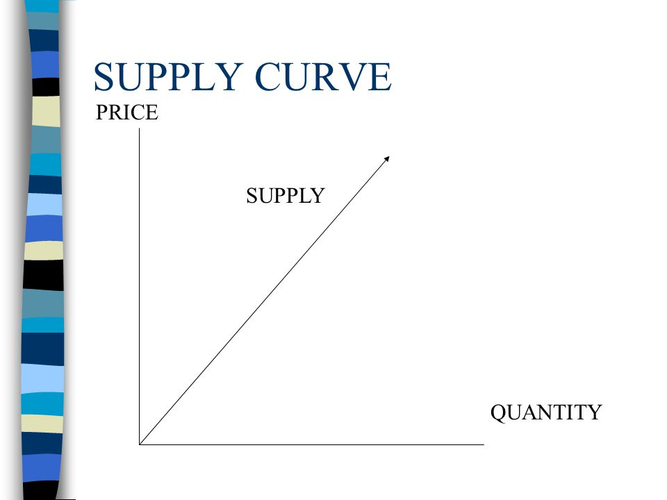 4/1/2017 SUPPLY CURVE PRICE SUPPLY QUANTITY