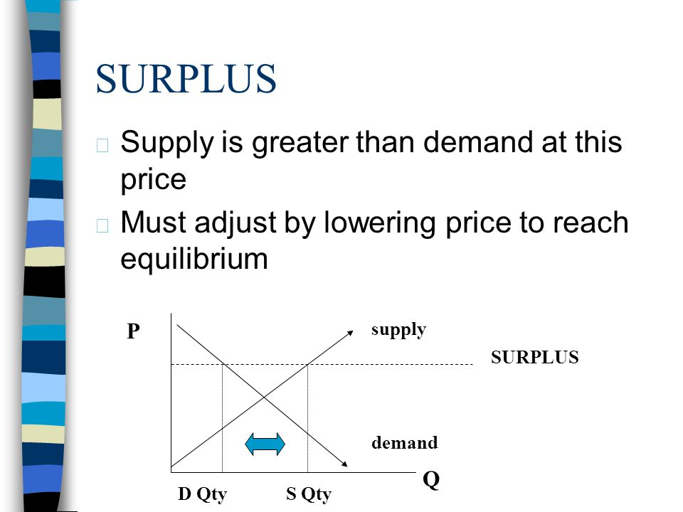 SURPLUS Supply is greater than demand at this price