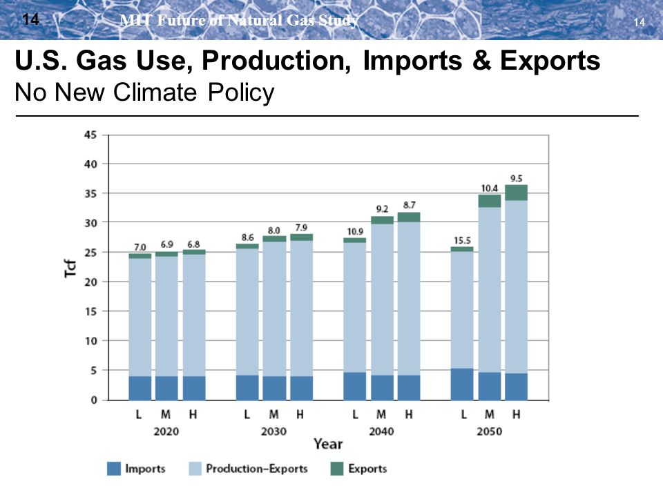 U.S. Gas Use, Production, Imports & Exports No New Climate Policy