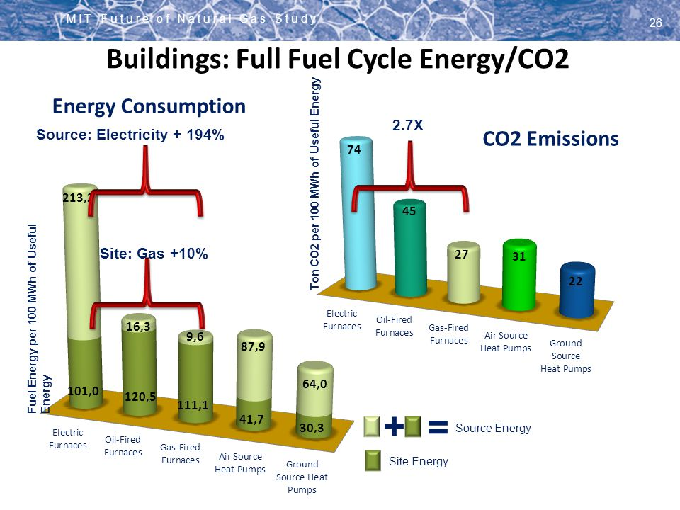 Buildings: Full Fuel Cycle Energy/CO2 Source: Electricity + 194%