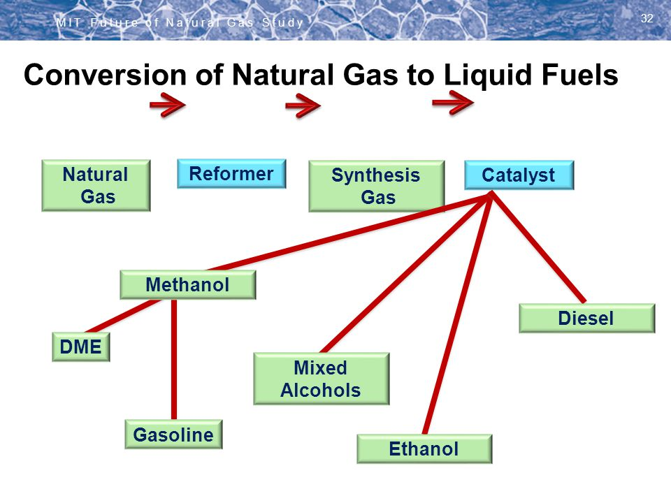 Conversion of Natural Gas to Liquid Fuels