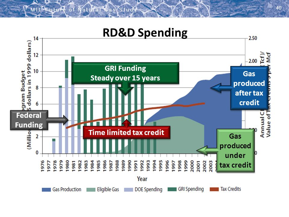 RD&D Spending GRI Funding Steady over 15 years