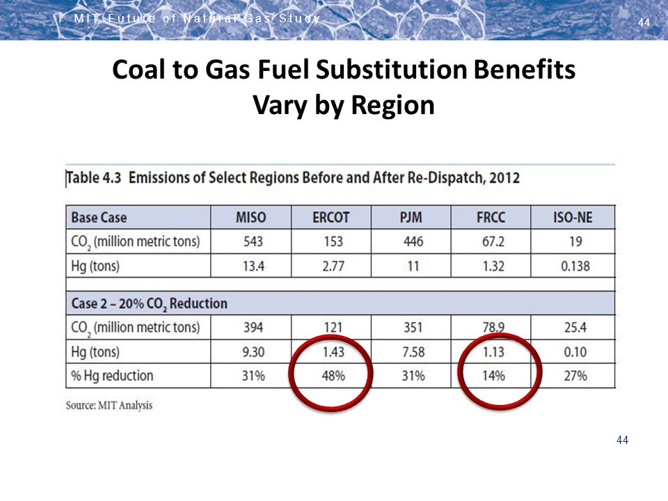 Coal to Gas Fuel Substitution Benefits Vary by Region