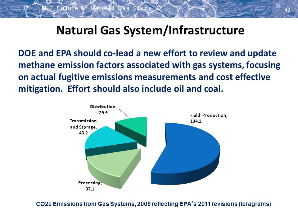 Natural Gas System/Infrastructure