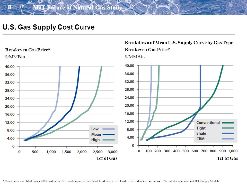 U.S. Gas Supply Cost Curve