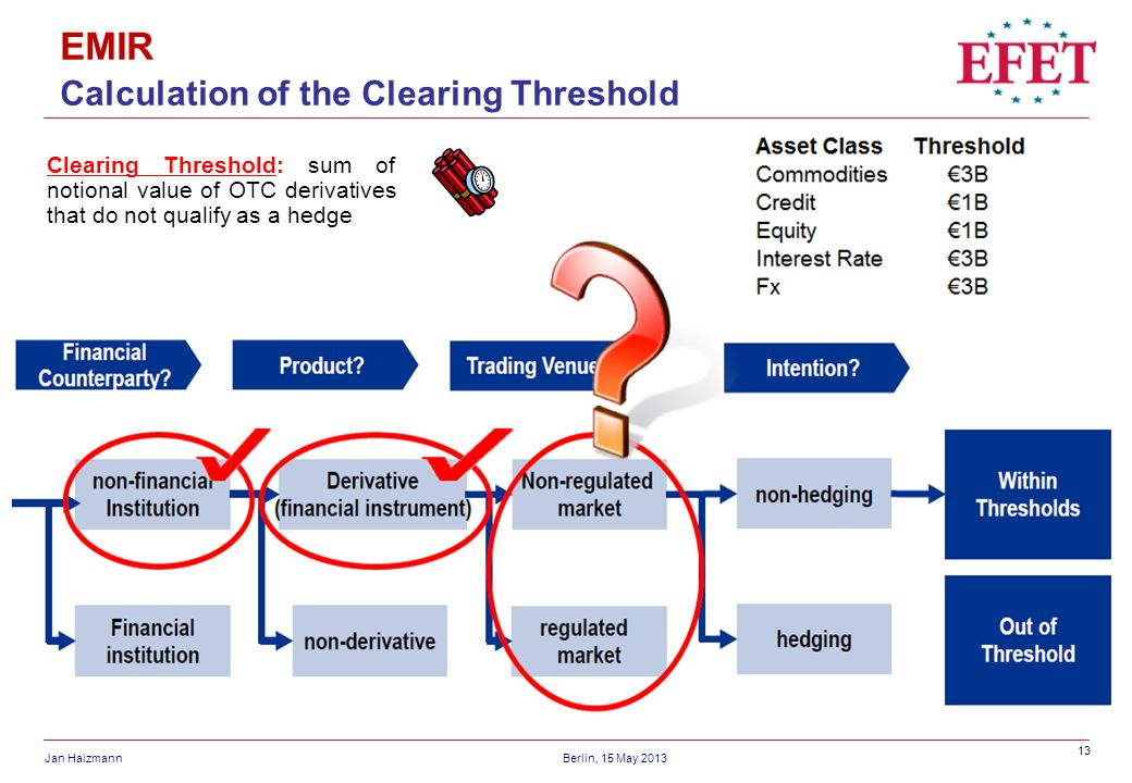 EMIR Calculation of the Clearing Threshold