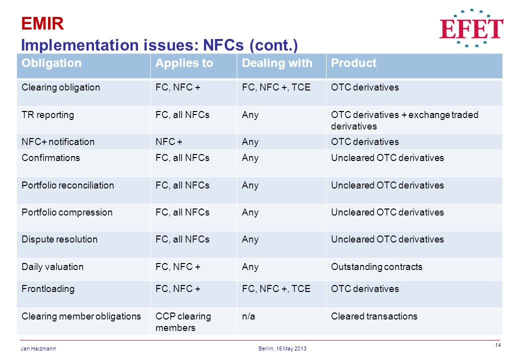 EMIR Implementation issues: NFCs (cont.) Obligation Applies to