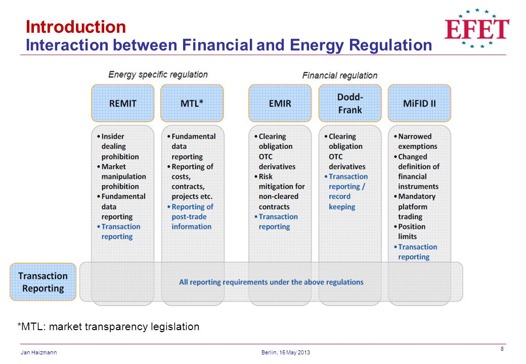 Introduction Interaction between Financial and Energy Regulation