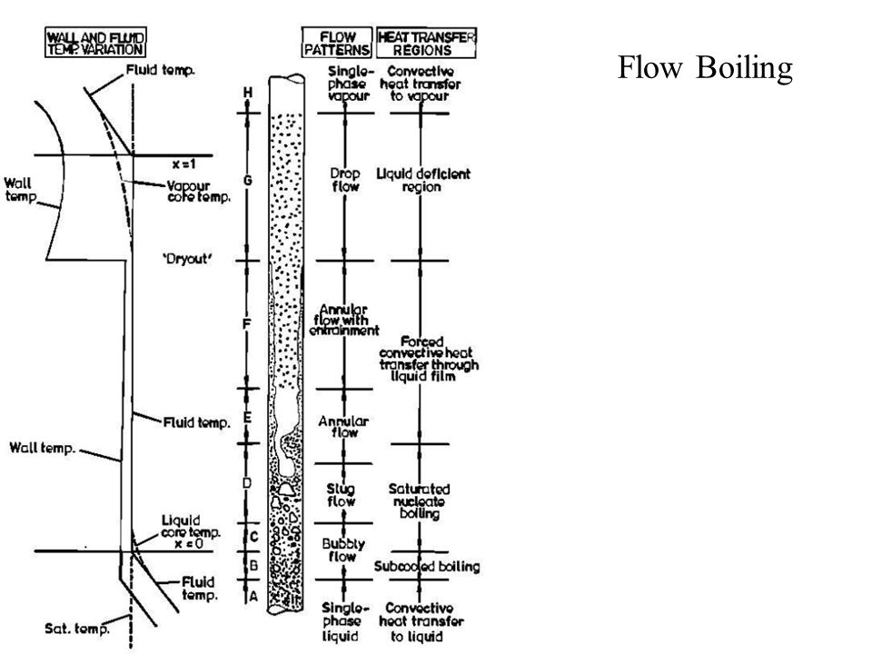 Flow Boiling