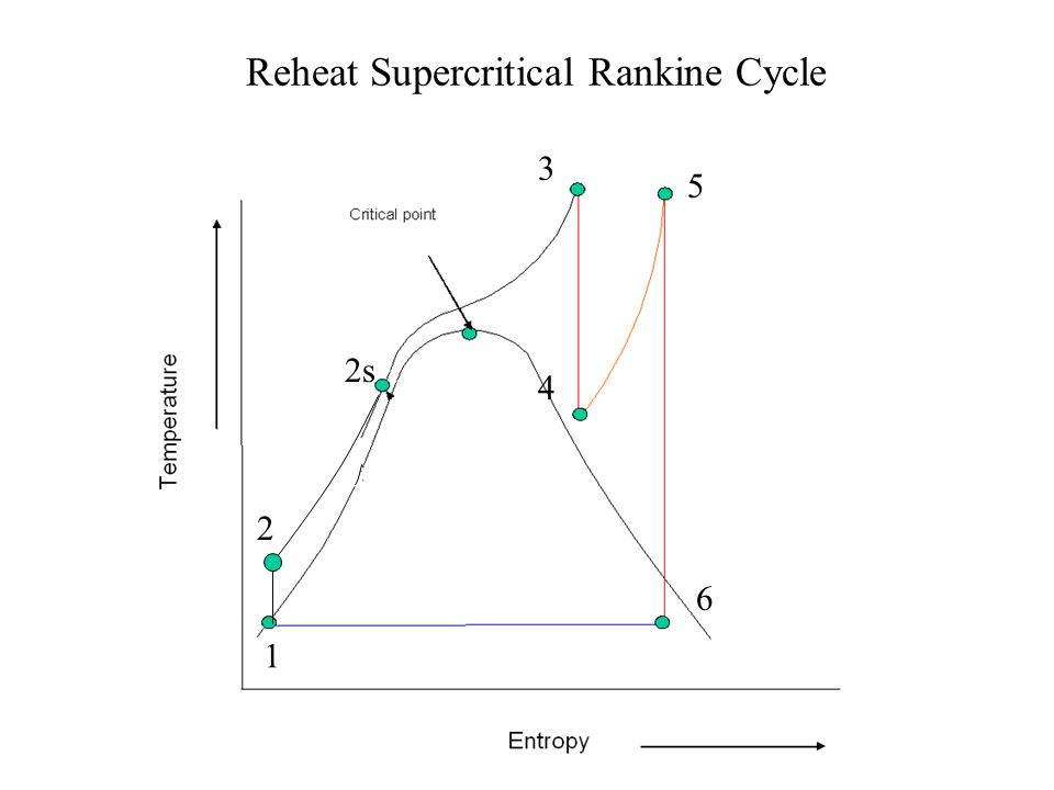 Reheat Supercritical Rankine Cycle