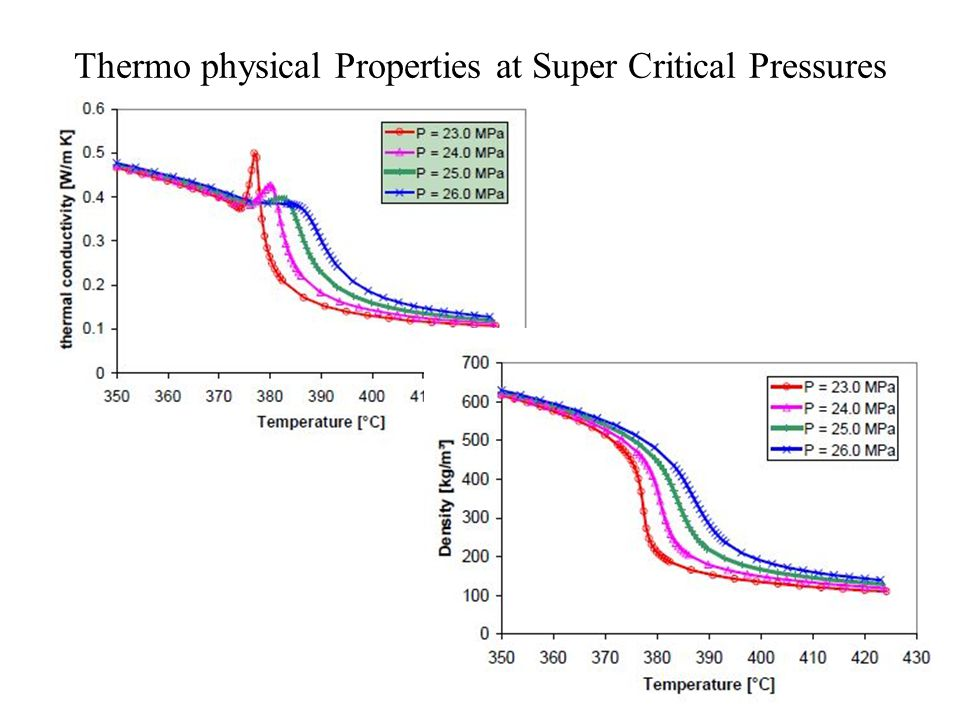 Thermo physical Properties at Super Critical Pressures