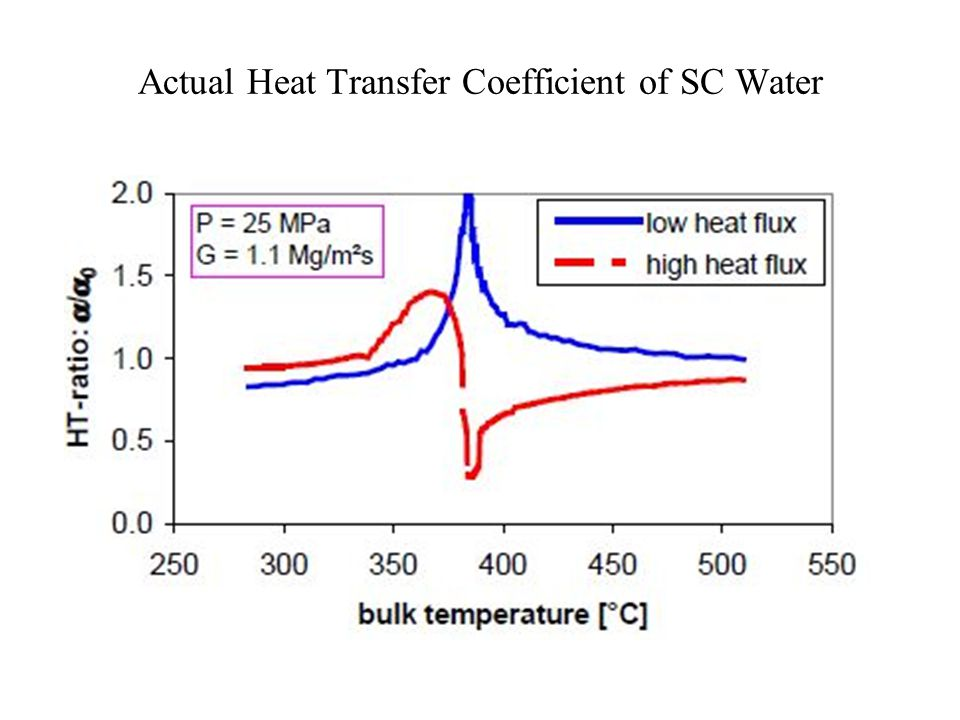 Actual Heat Transfer Coefficient of SC Water