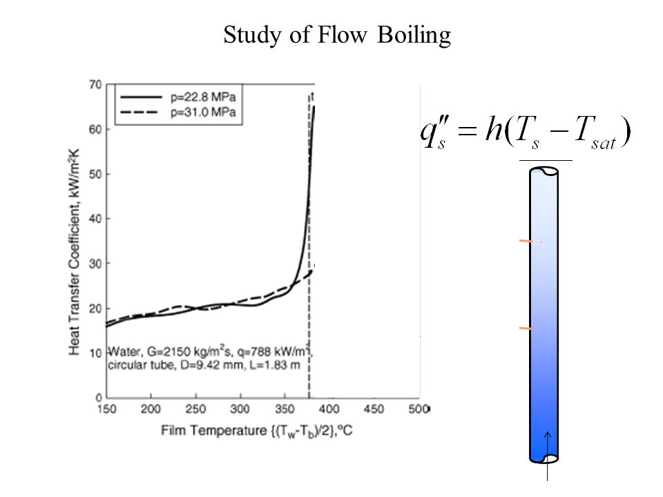Study of Flow Boiling