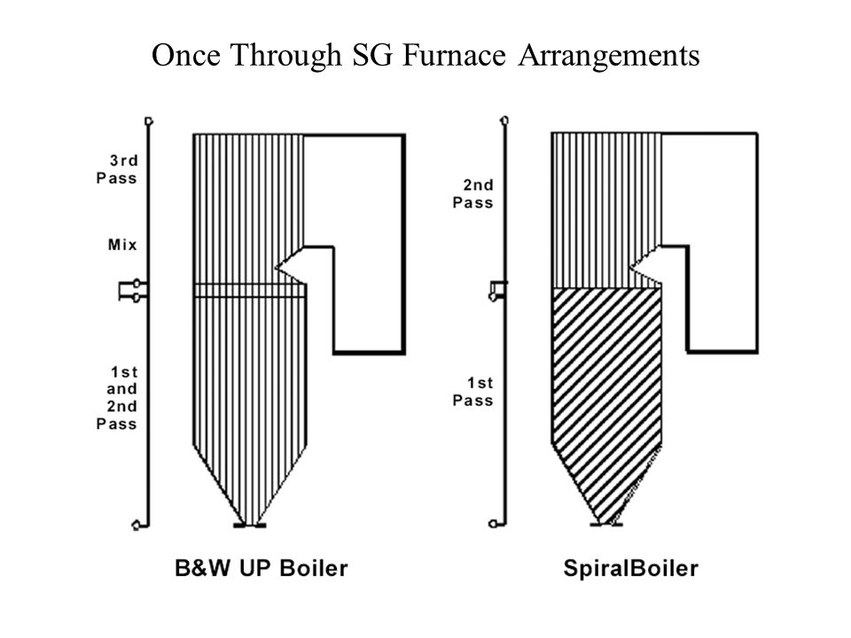 Once Through SG Furnace Arrangements