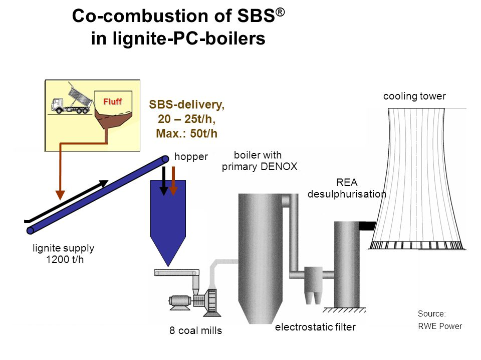 Co-combustion of SBS® in lignite-PC-boilers