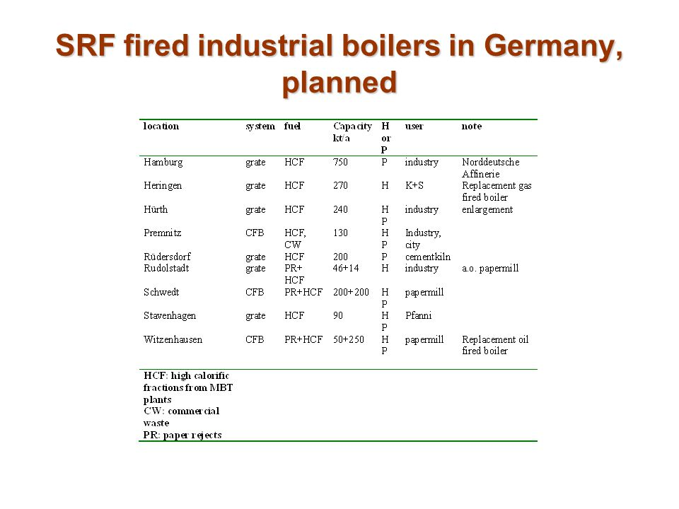 SRF fired industrial boilers in Germany, planned