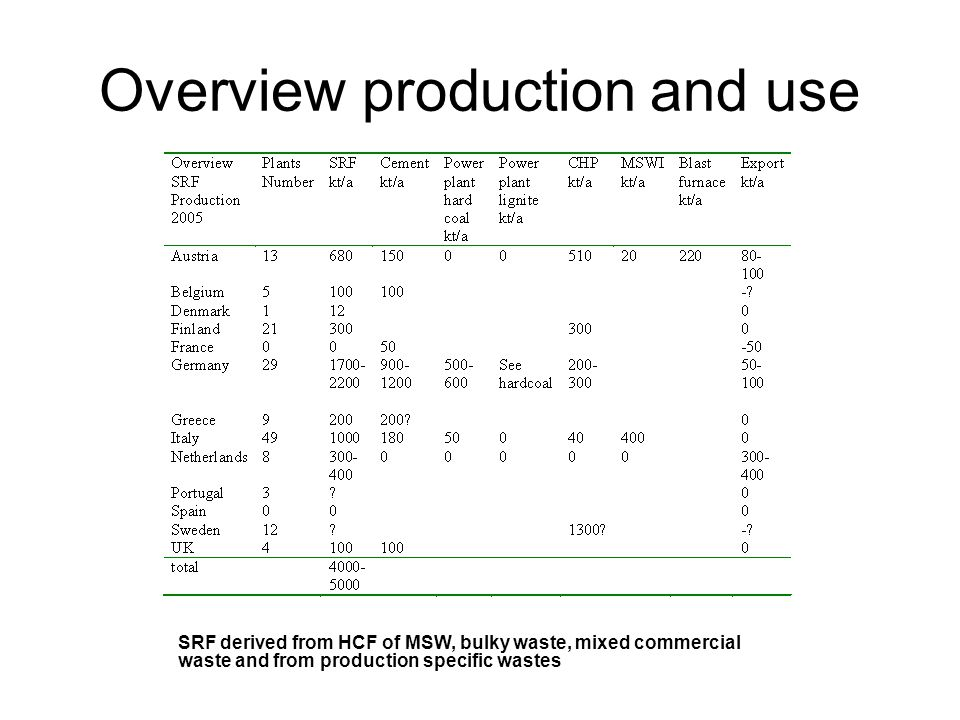 Overview production and use