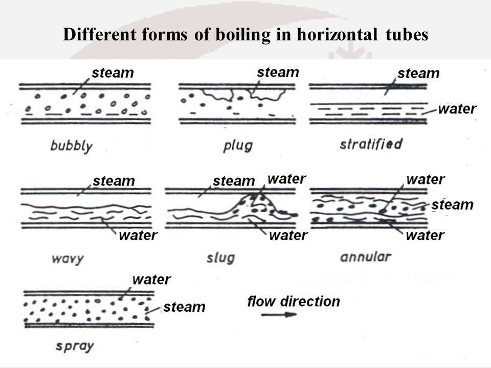 Different forms of boiling in horizontal tubes
