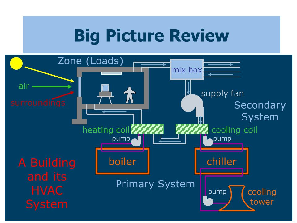 Big Picture Review A Building and its HVAC System Zone (Loads)