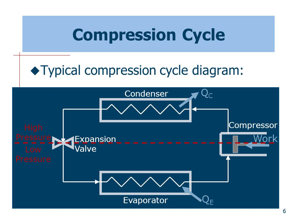 Compression Cycle Typical compression cycle diagram: QC Work QE