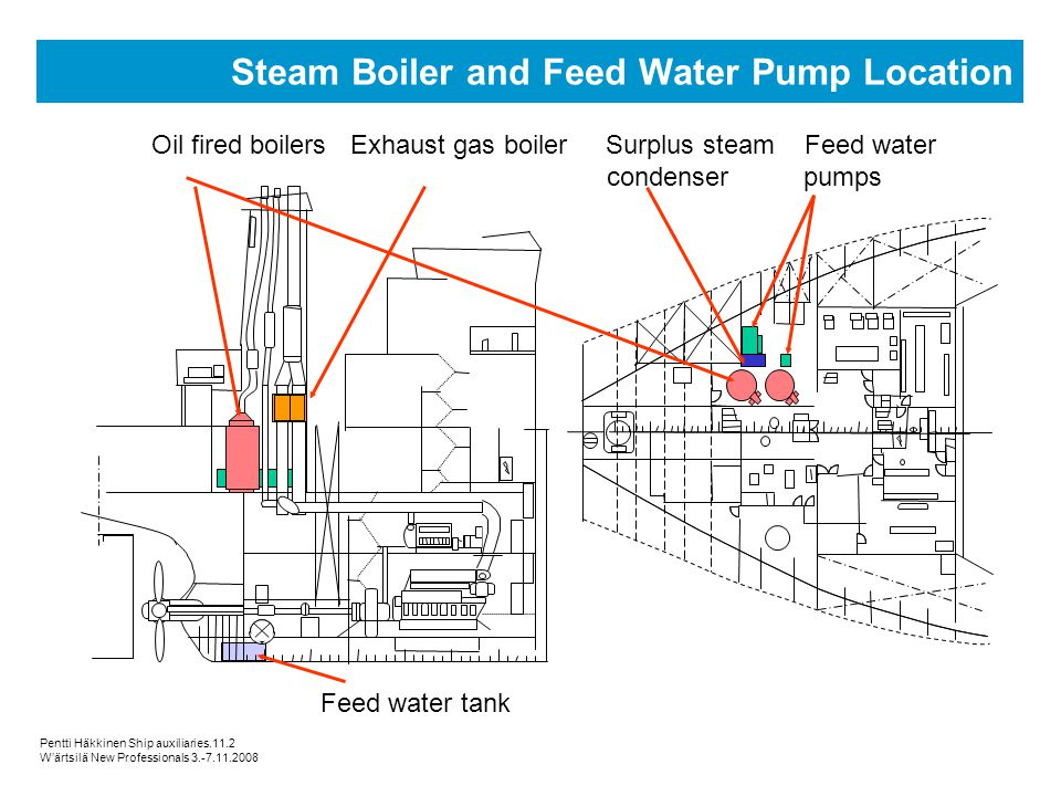 Steam Boiler and Feed Water Pump Location