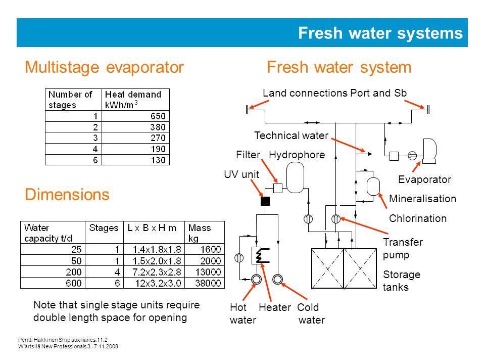 Multistage evaporator Fresh water system