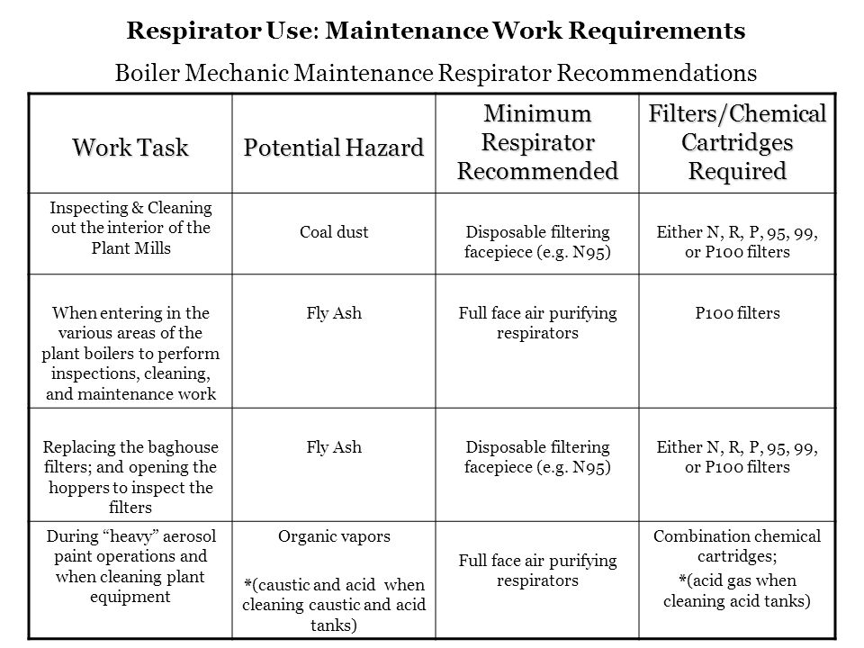 Minimum Respirator Recommended Filters/Chemical Cartridges Required