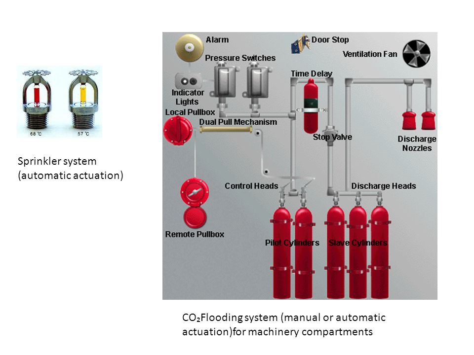 Sprinkler system (automatic actuation) CO₂Flooding system (manual or automatic actuation)for machinery compartments.