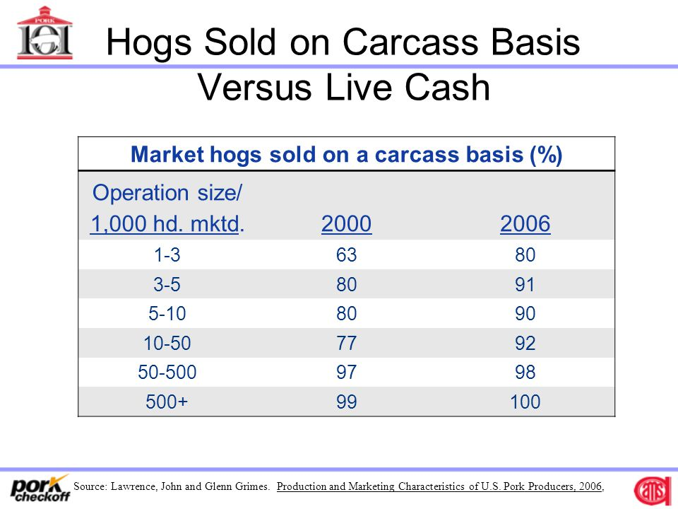 Hogs Sold on Carcass Basis Versus Live Cash