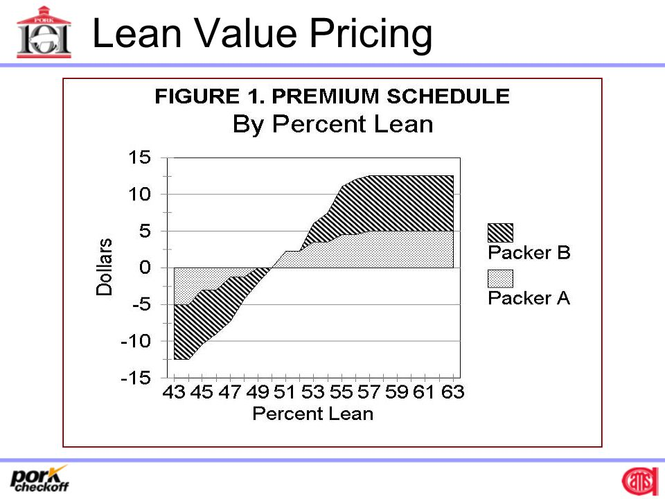 Lean Value Pricing