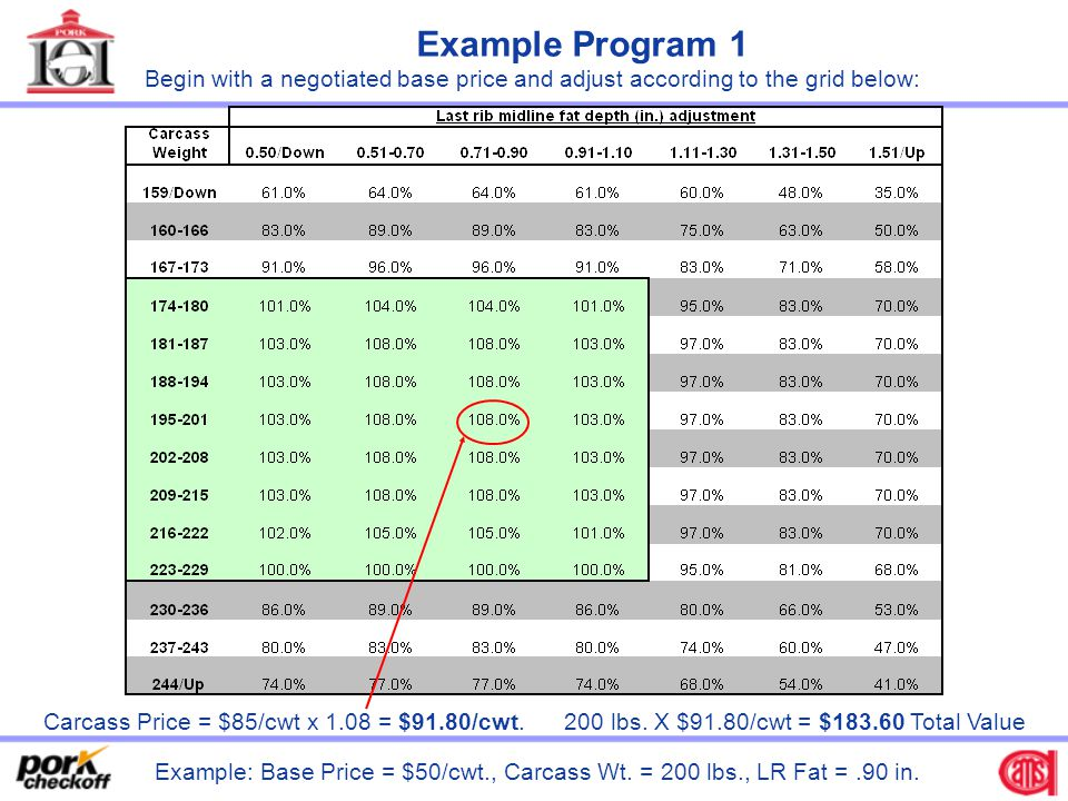 Example Program 1 Begin with a negotiated base price and adjust according to the grid below: