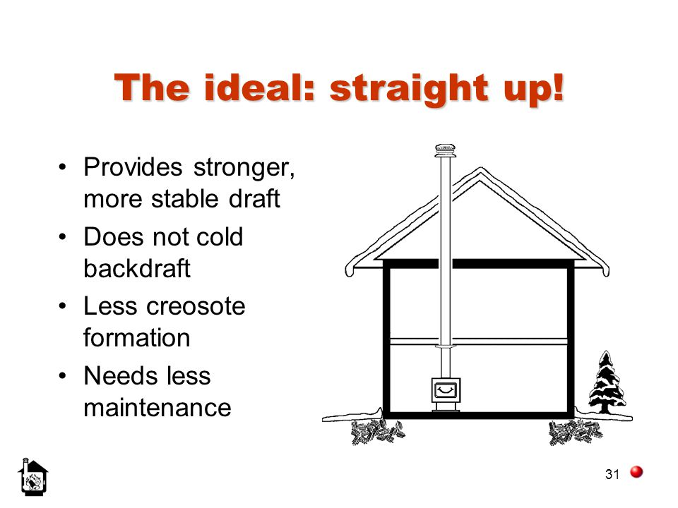 The ideal: straight up! Provides stronger, more stable draft