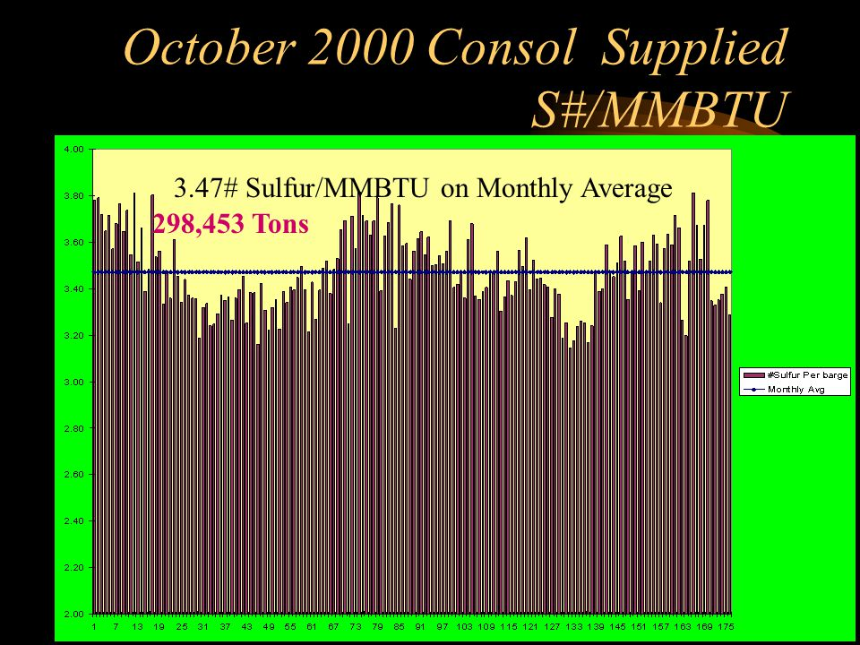 October 2000 Consol Supplied S#/MMBTU