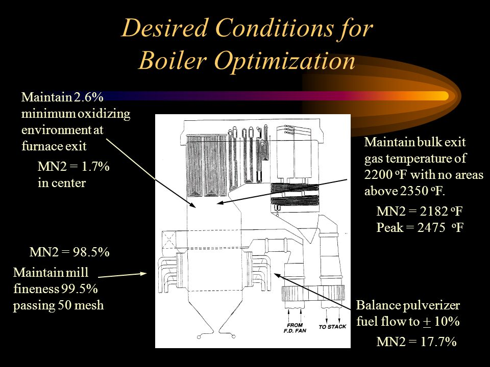 Desired Conditions for Boiler Optimization