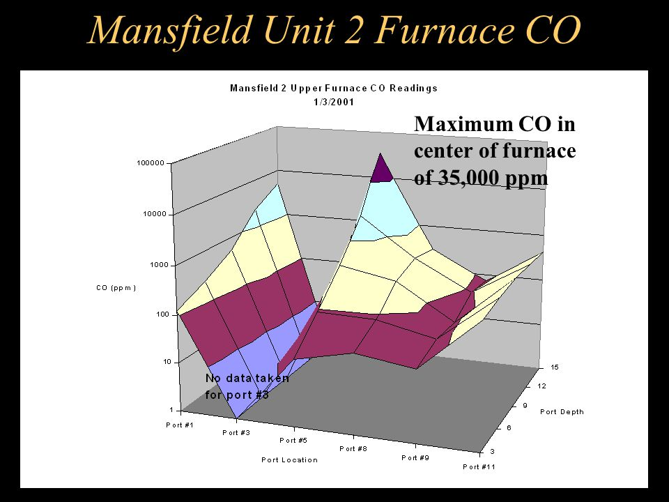 Mansfield Unit 2 Furnace CO