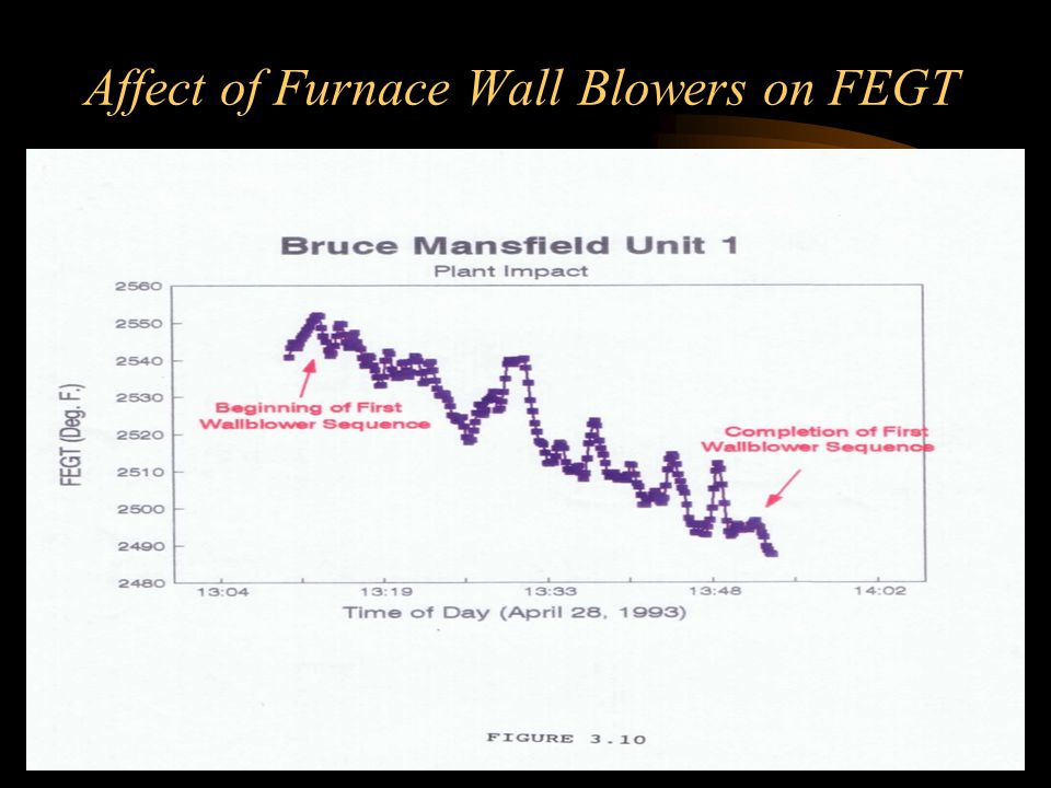 Affect of Furnace Wall Blowers on FEGT