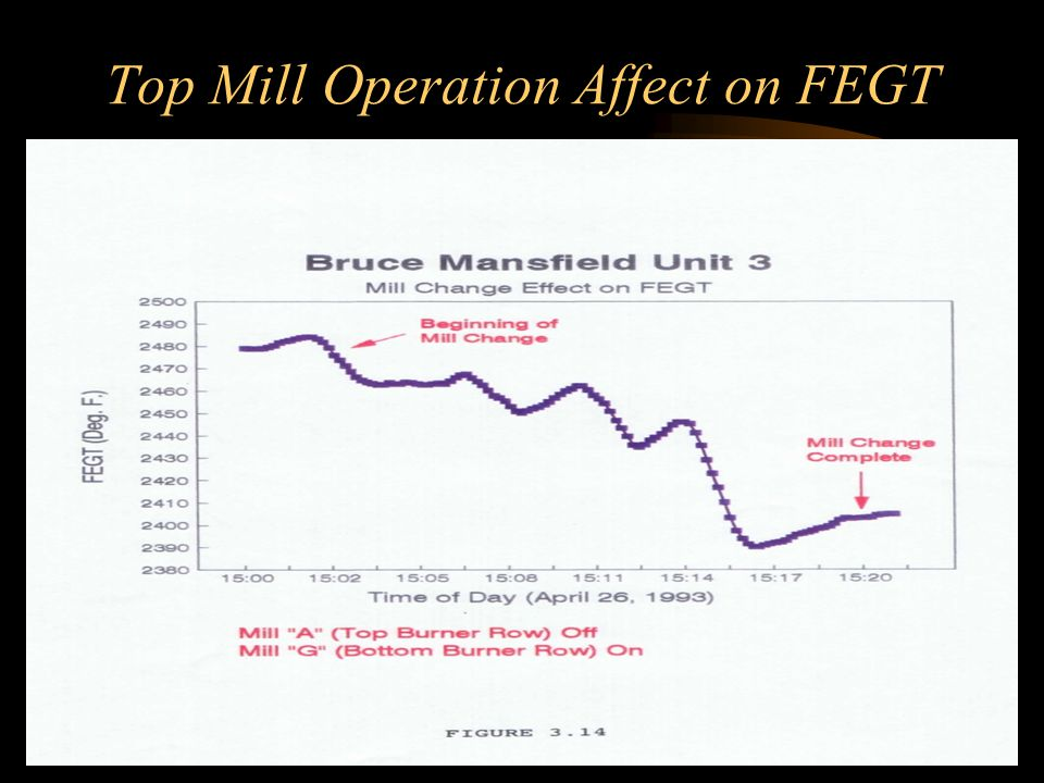 Top Mill Operation Affect on FEGT