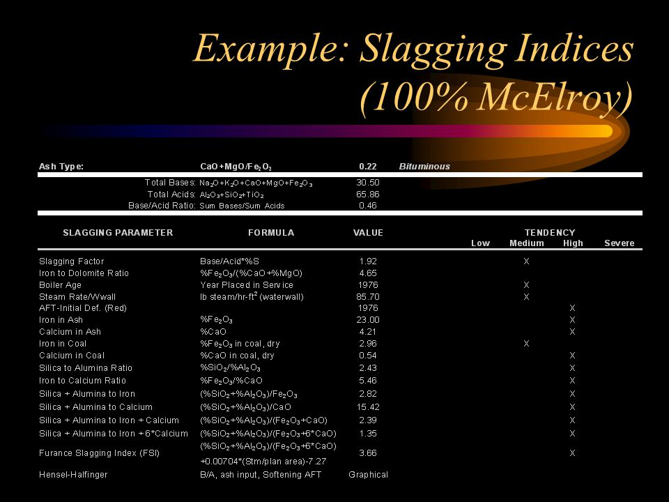 Example: Slagging Indices (100% McElroy)