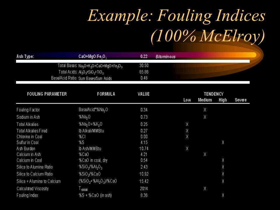 Example: Fouling Indices (100% McElroy)