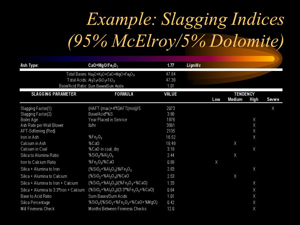 Example: Slagging Indices (95% McElroy/5% Dolomite)