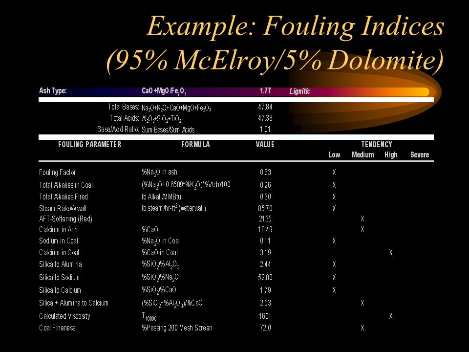 Example: Fouling Indices (95% McElroy/5% Dolomite)