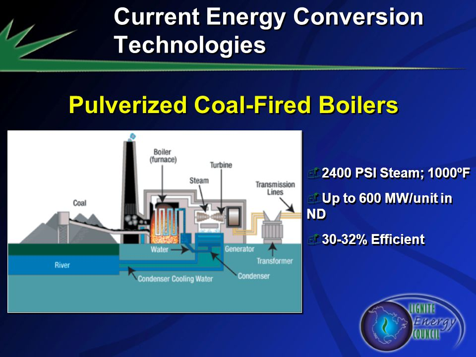 Current Energy Conversion Technologies