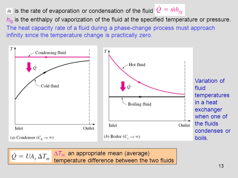 is the rate of evaporation or condensation of the fluid